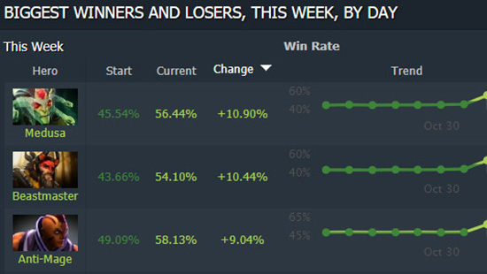 3 hero win rate terbaik update 707